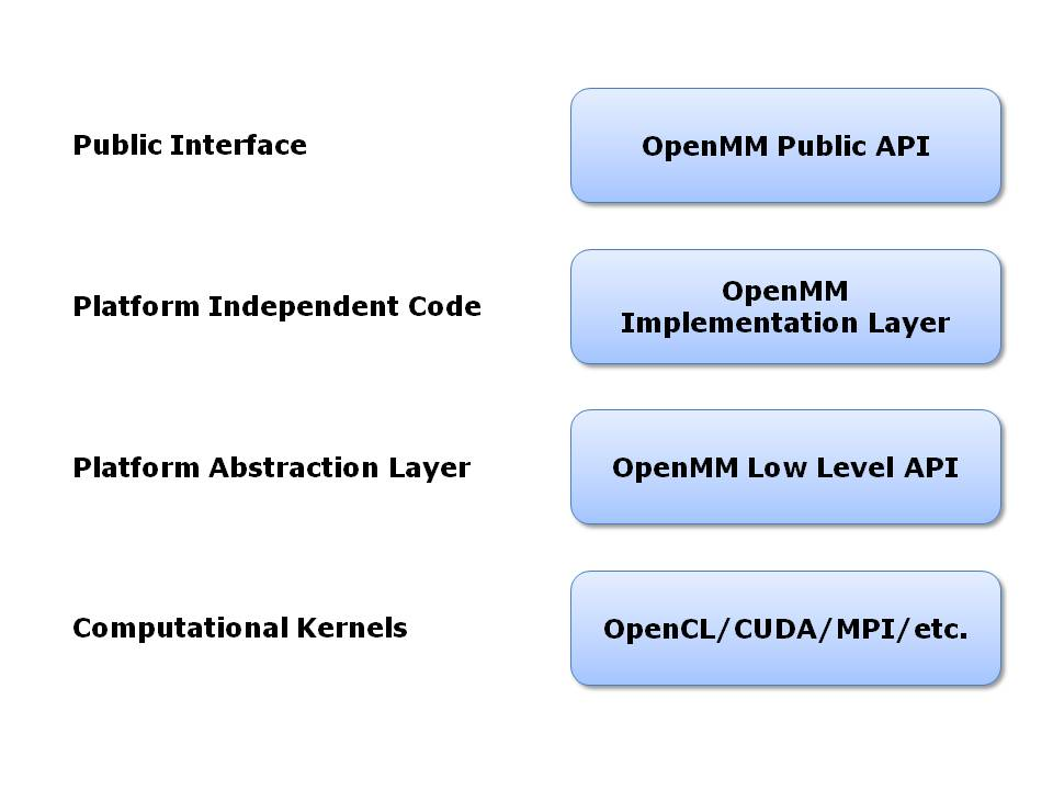 8  The OpenMM Library: Introduction — OpenMM Users Guide 6 1